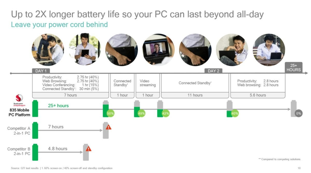 Qualcomm Snapdragon 835 PC estimated battery life 1