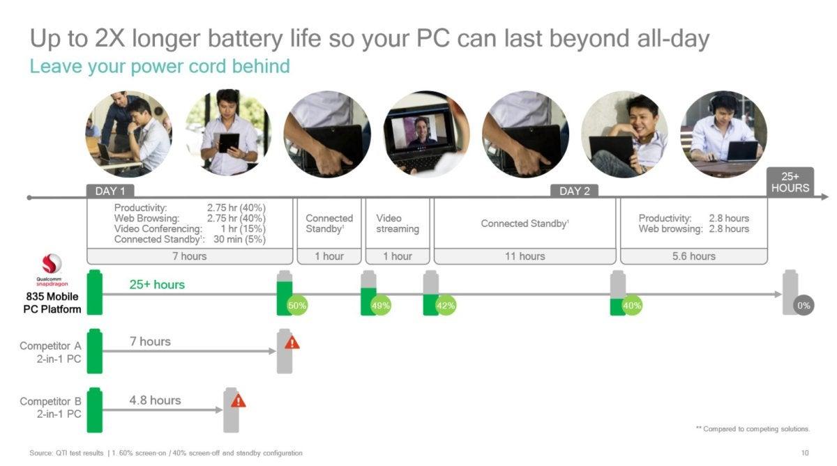 Qualcomm Snapdragon 835 PC battery life estimate 1