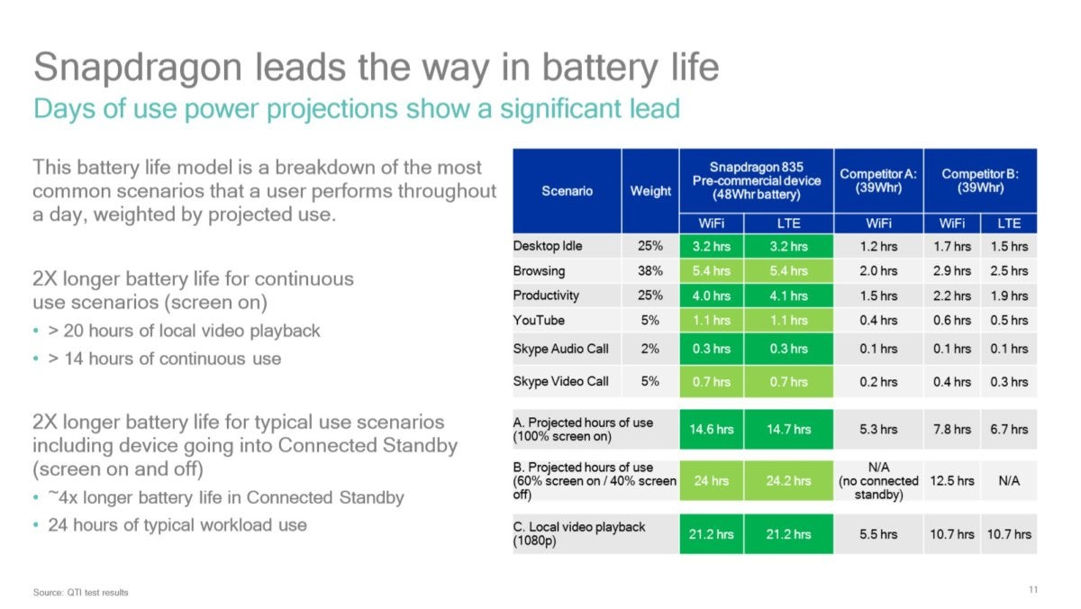 Qualcomm Snapdragon 835 PC estimated battery life 2