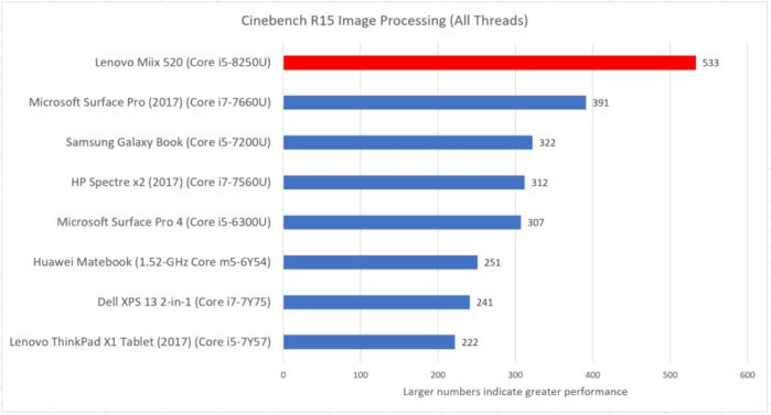 Lenovo Miix 520 cinebench
