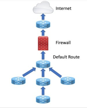 Default route