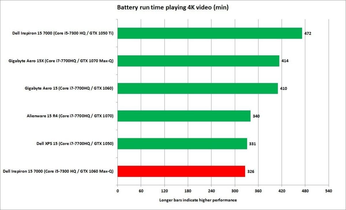 dell inspiron 13 7000 1060 max q battery life