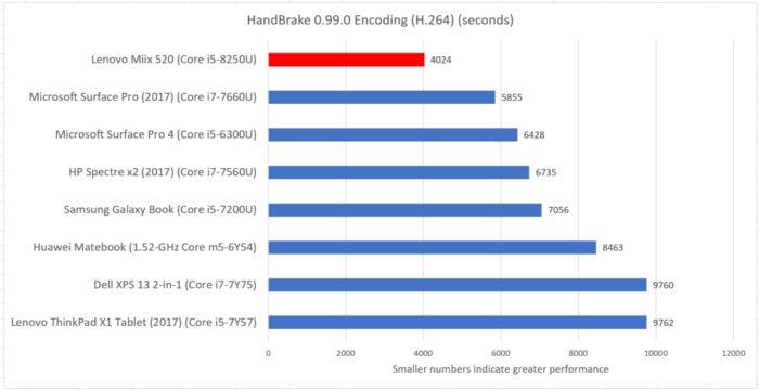 Lenovo Miix 520 handbrake