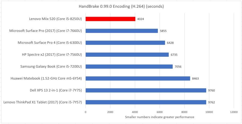 Lenovo Ideapad Miix 520 review: A superb Windows tablet ...