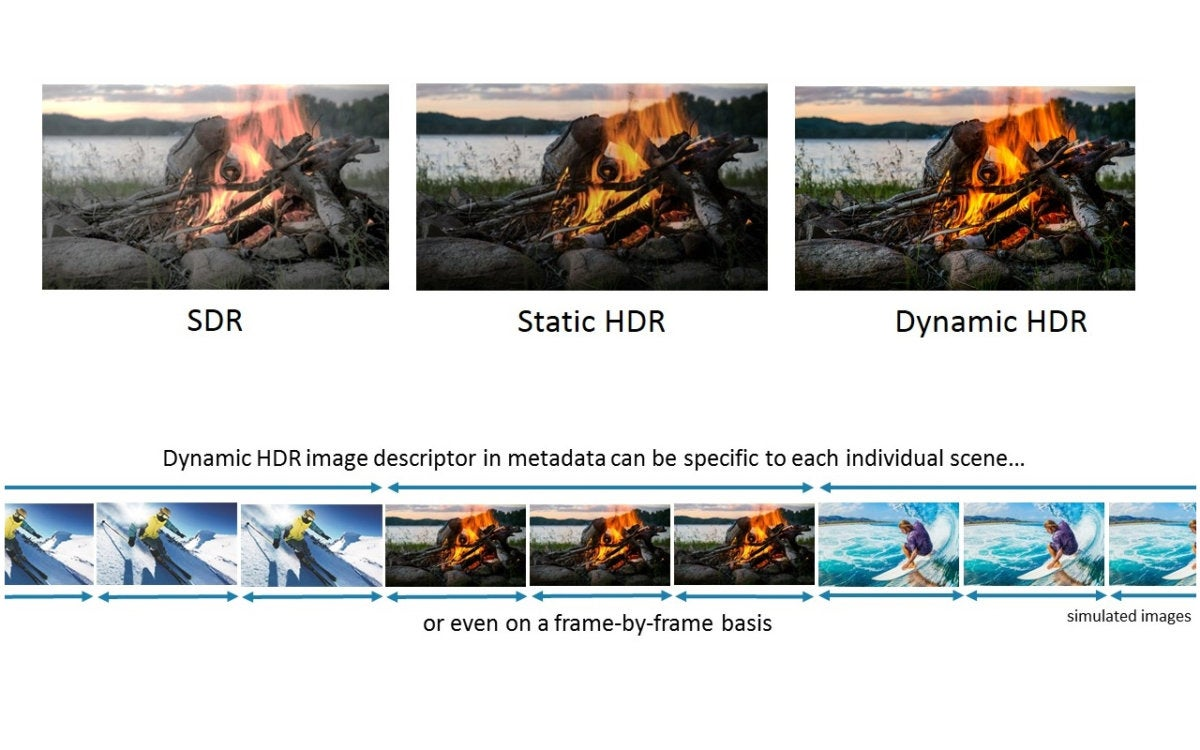 HDR types