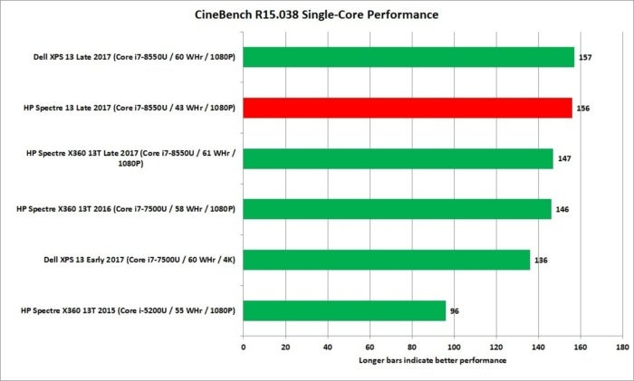 hp spectre x360 13t cinebench 1t