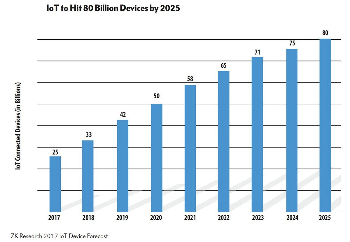 iot device forecast