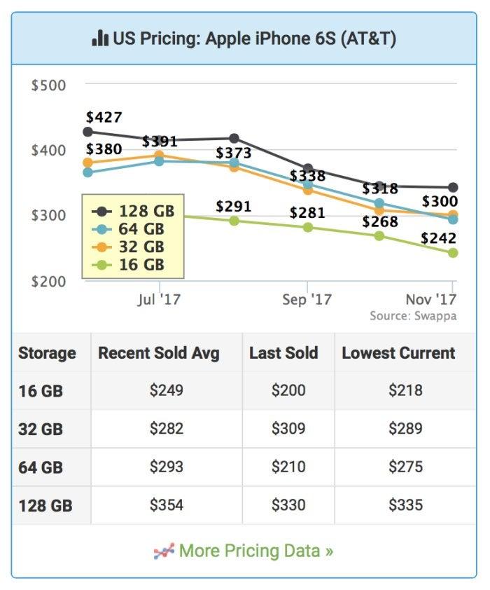 macworld sell swappa