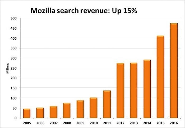 mozilla revenue in 2016