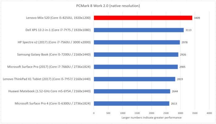 Lenovo Miix 520 pcmark work