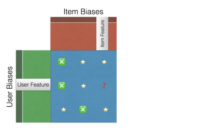 recommender systems fig 02