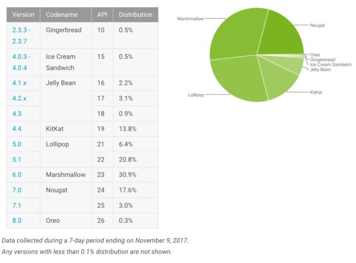 Google attacks Android fragmentation, pushes use of newer