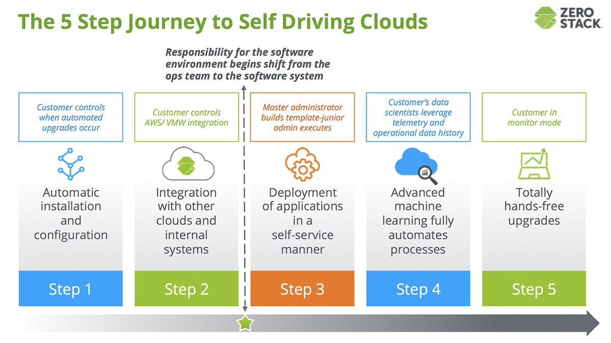 self driving private cloud