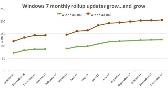 win 7 rollup sizes