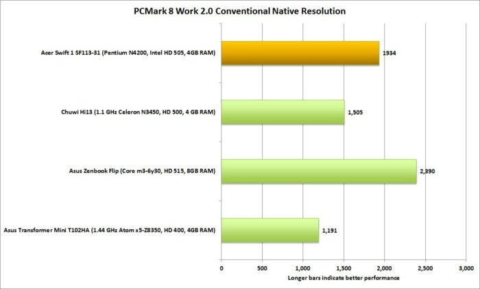 acer swift 1 performance pcmark 8 work 2 conventional