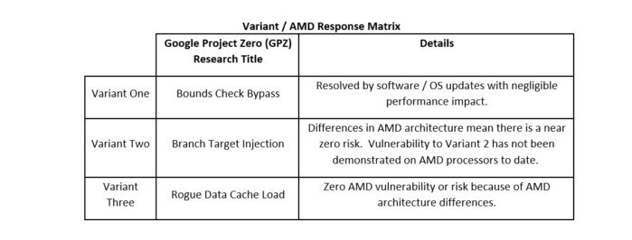 amd response to kernel bug