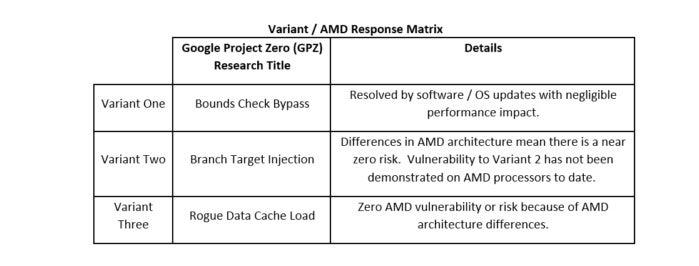 amd response to kernel bug