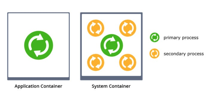 application container vs system container