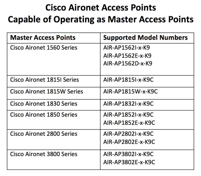 Is Cisco's Mobility Express right for you? | Network World