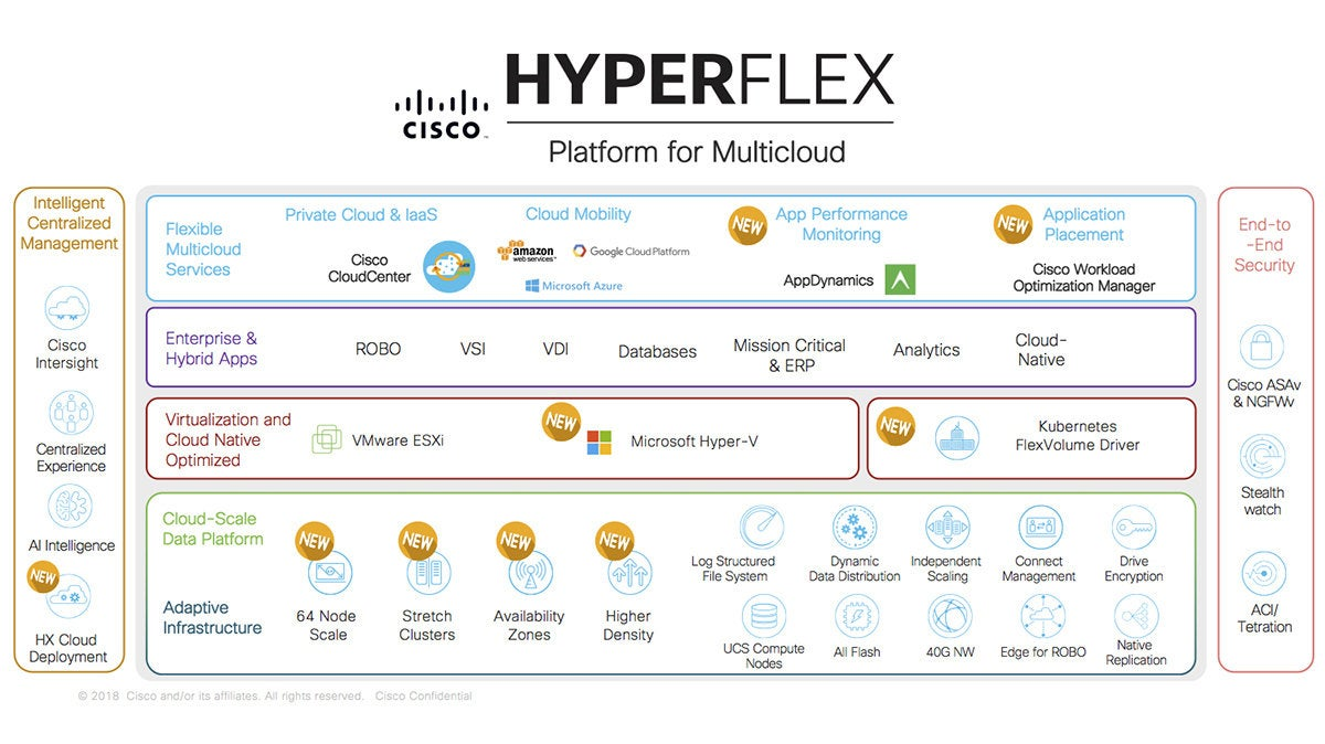 cisco hyperflex platform  - cisco hyperflex platform 100747654 large - Cisco HyperFlex prepares businesses for a hybrid, multi-cloud world