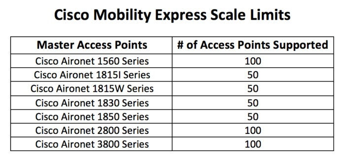 cisco mobility express scale limits