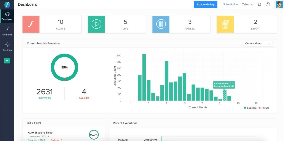 Zoho Flow dashboard