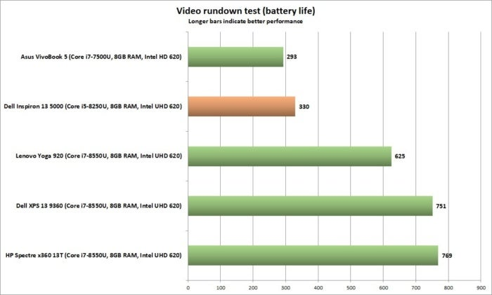 dell inspiron 13 5000 performance video rundown battery