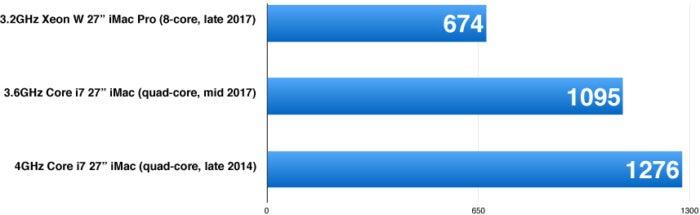 handbrake imac pro chart