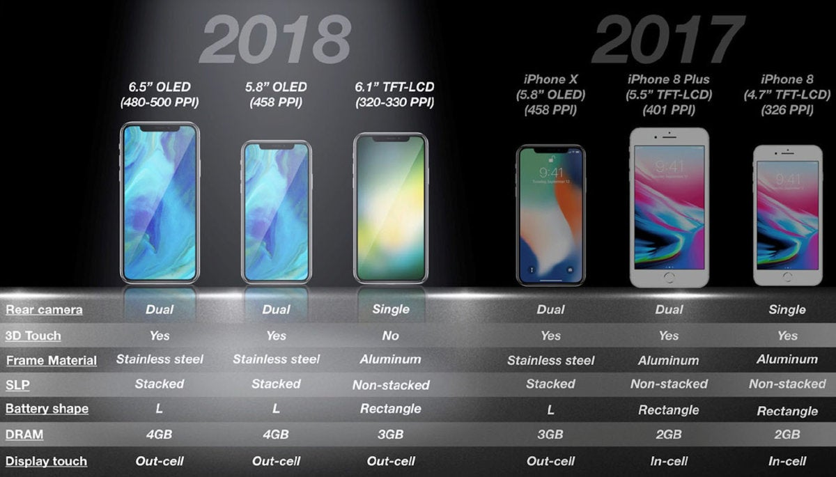 kgi iphone 2018