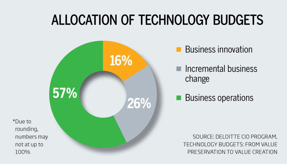 leading allocation of technology pie chart