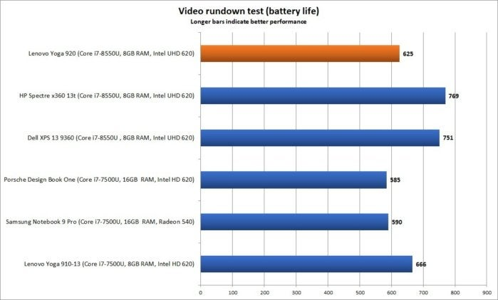 lenovo yoga 920 performance video rundown battery