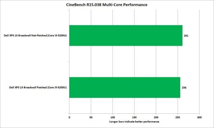meltdown cinebench nt broadwell xps13 corei5