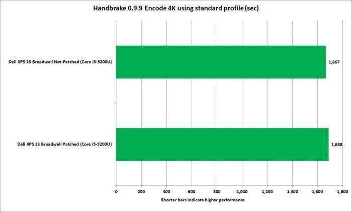 meltdown handbrake 0.9.9 tears 4k standard profile broadwell xps13 corei5