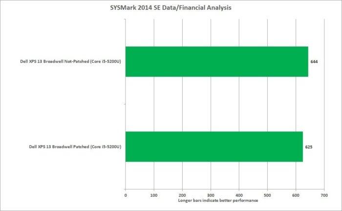 meltdown sysmark 2014 se data analysis xps13 corei5