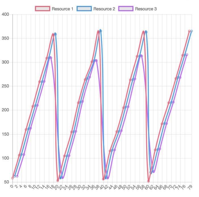 redis websocket traffic shaper 4
