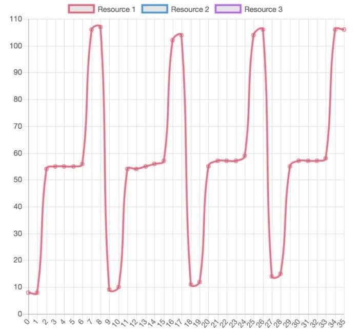 redis websocket traffic shaper 5