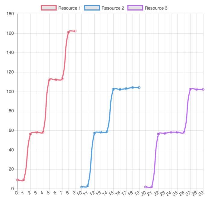 redis websocket traffic shaper 6