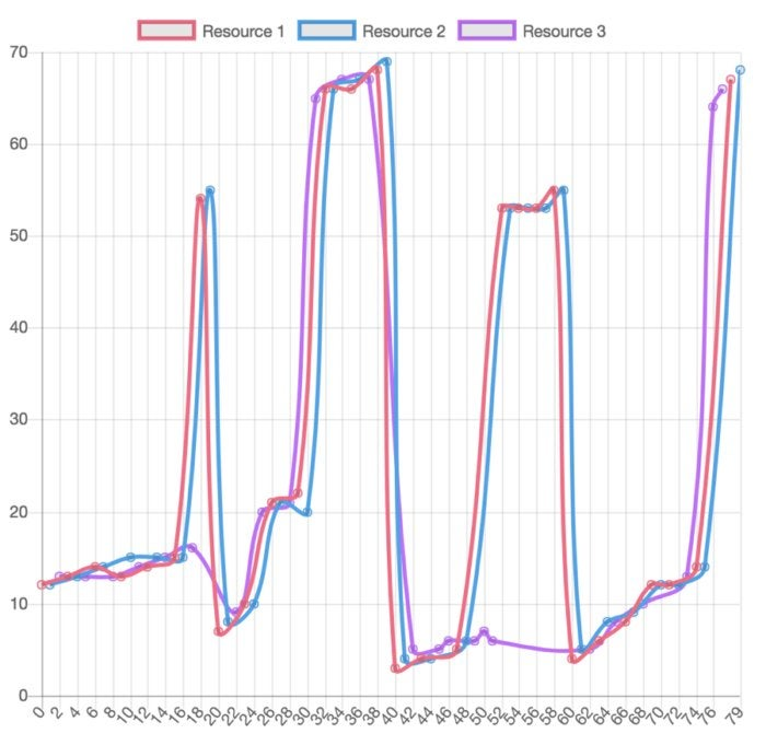 redis websocket traffic shaper 7
