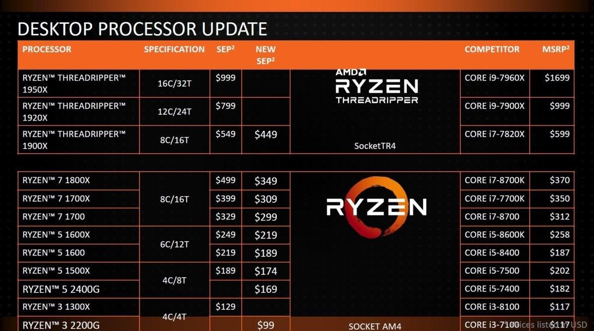 ryzen desktop price cuts