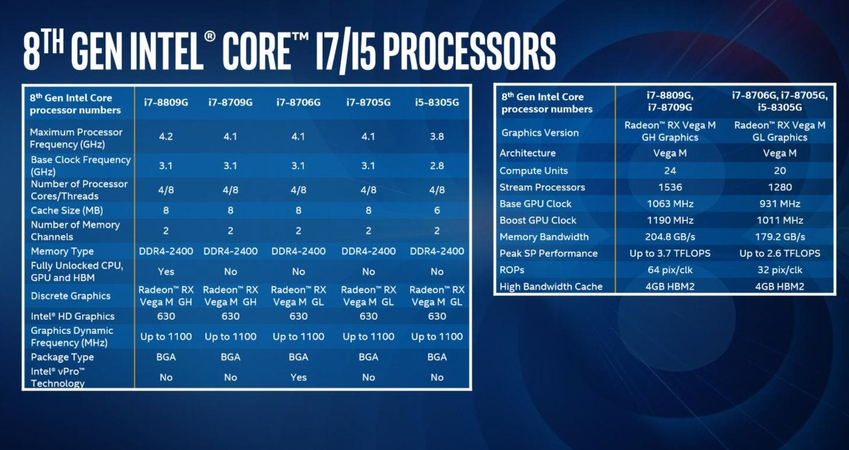 Intel 8th-gen Core Radeon graphics