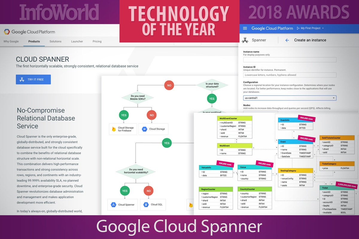 toy2018 google cloud spanner
