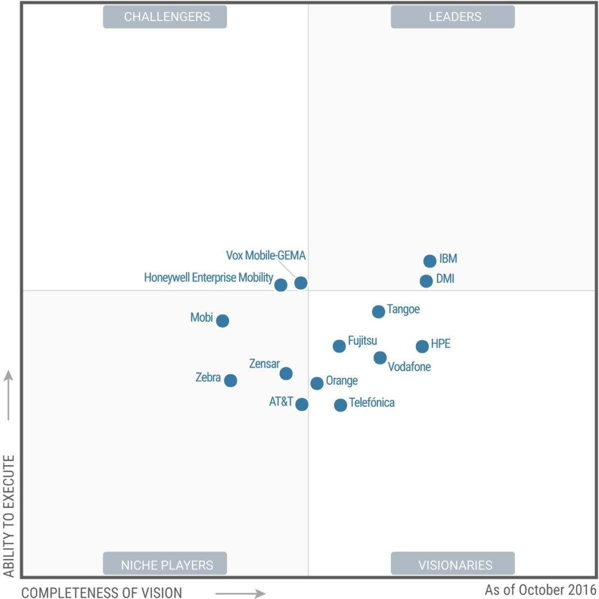 EMM magic quadrant