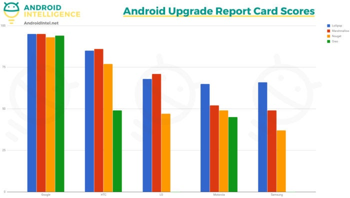 Android Upgrade Analysis: Report Card Scores