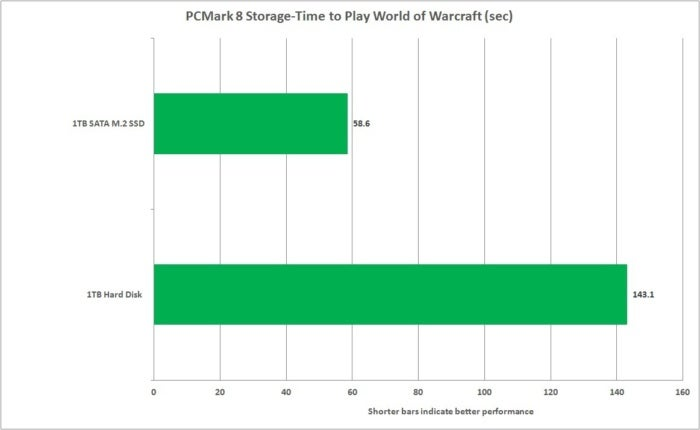 best budget laptop upgrades hard disk vs ssd pcmark 8 storage wow