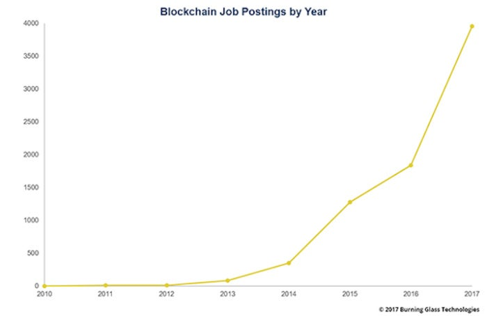 blockchain_job_postings_17.10.19_600x389