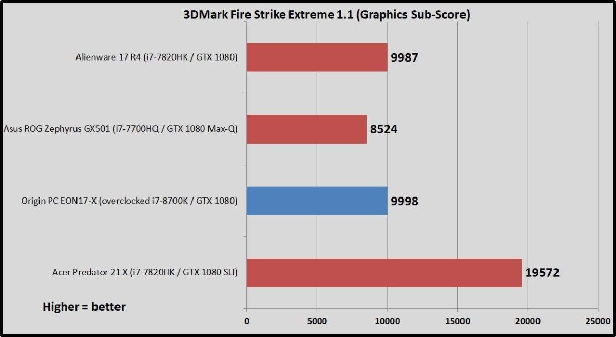 eon17x firestrike