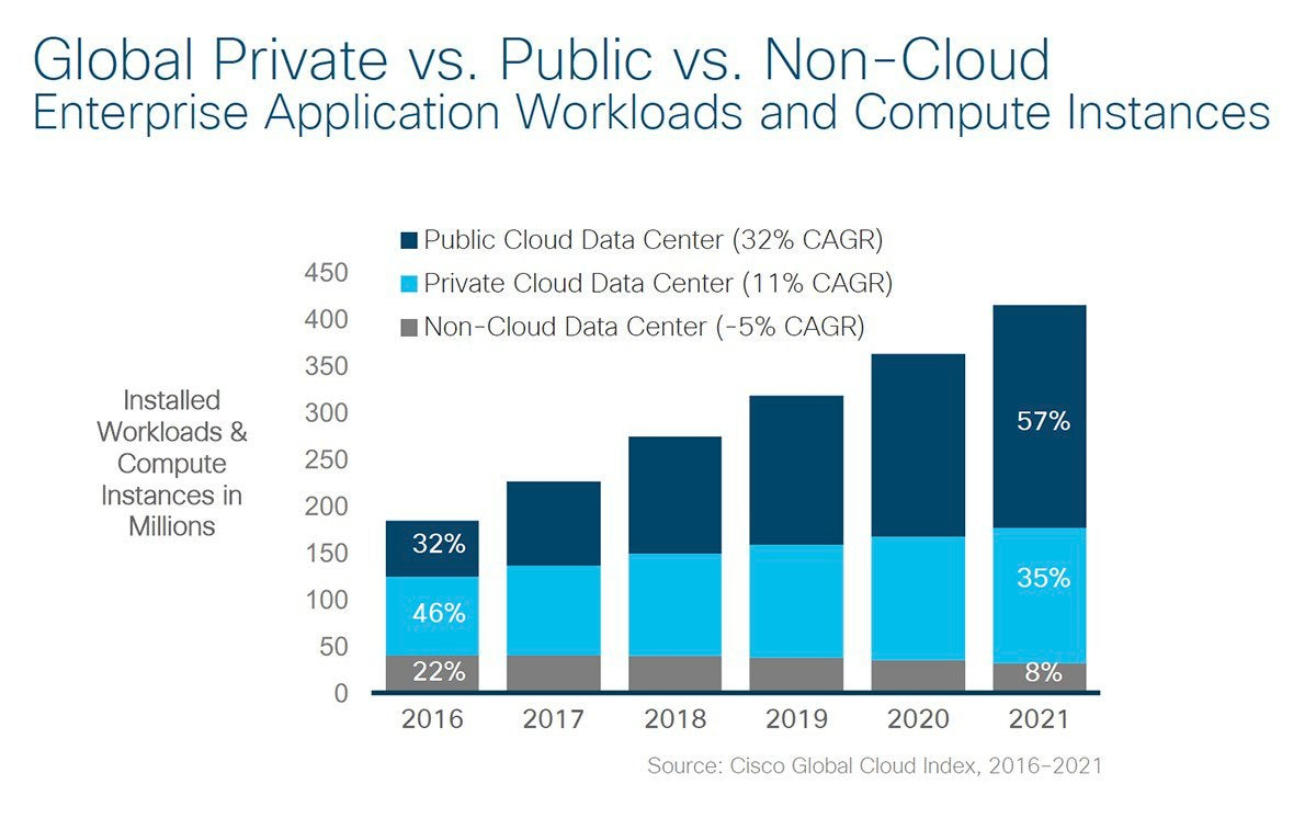 Cisco Global Cloud Index cloud workloads