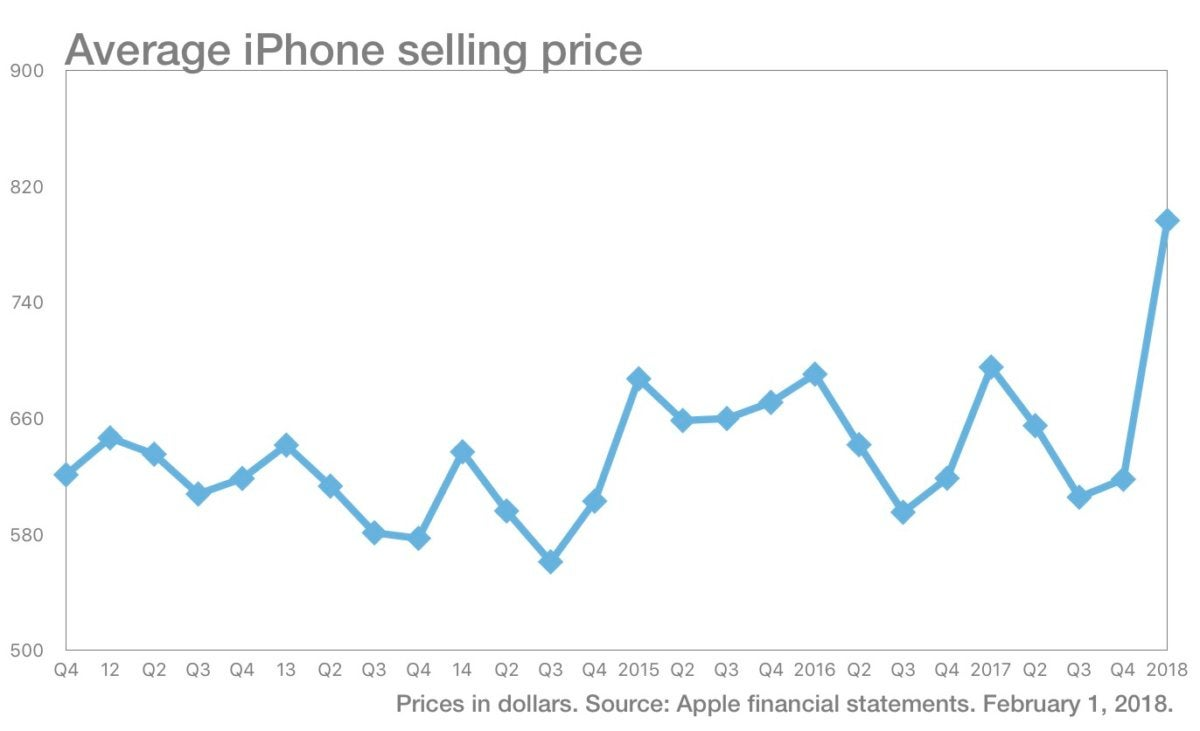 iPhone average selling price chart