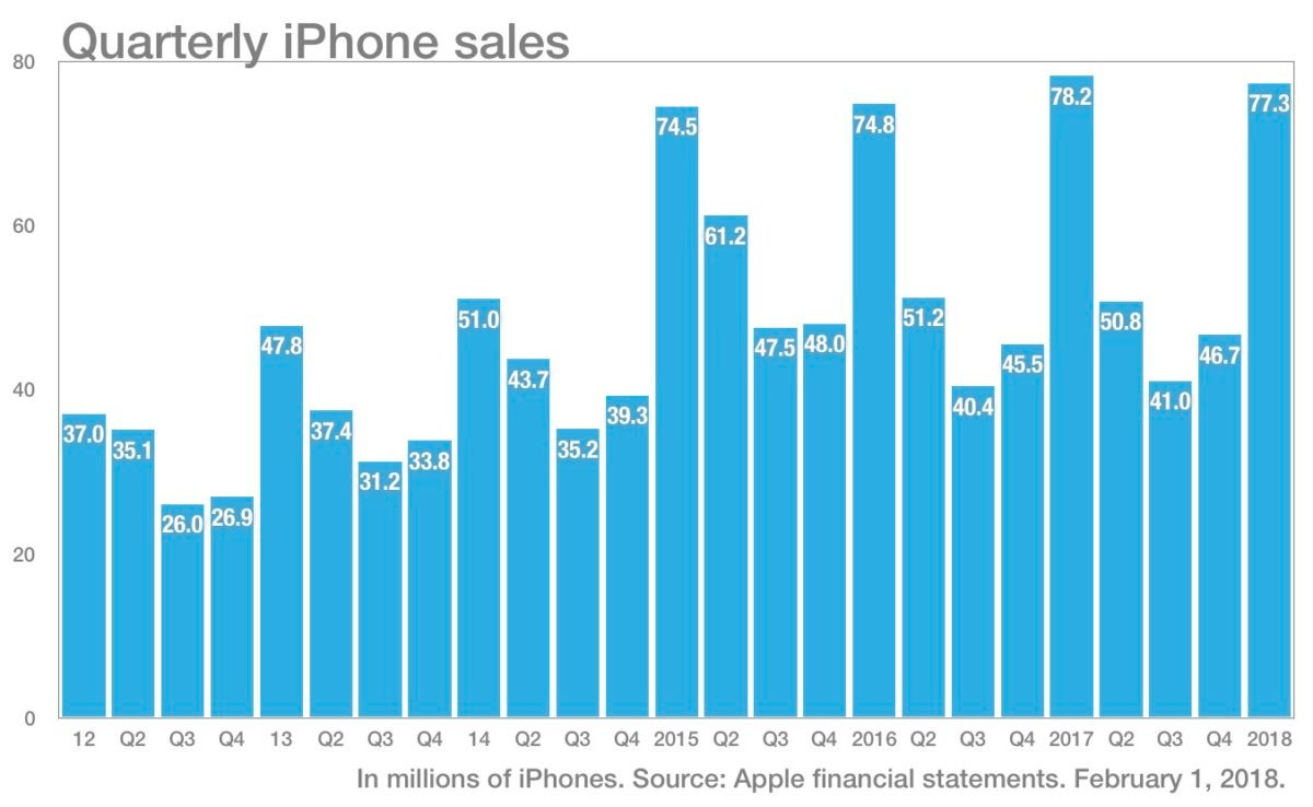 iPhone sales chart, q1 2018