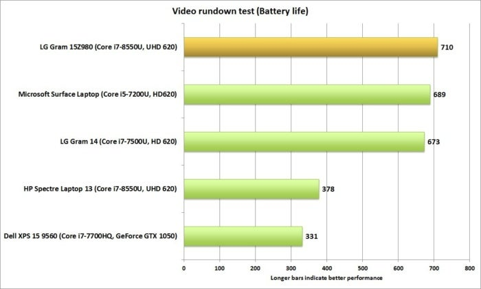 lg gram 15z980 battery life